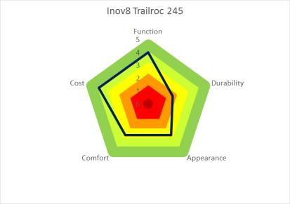 trailroc245